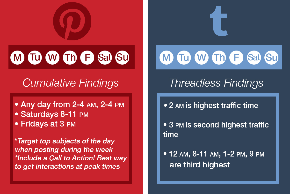 Best Times for Pinterest and Tumblr Posts
