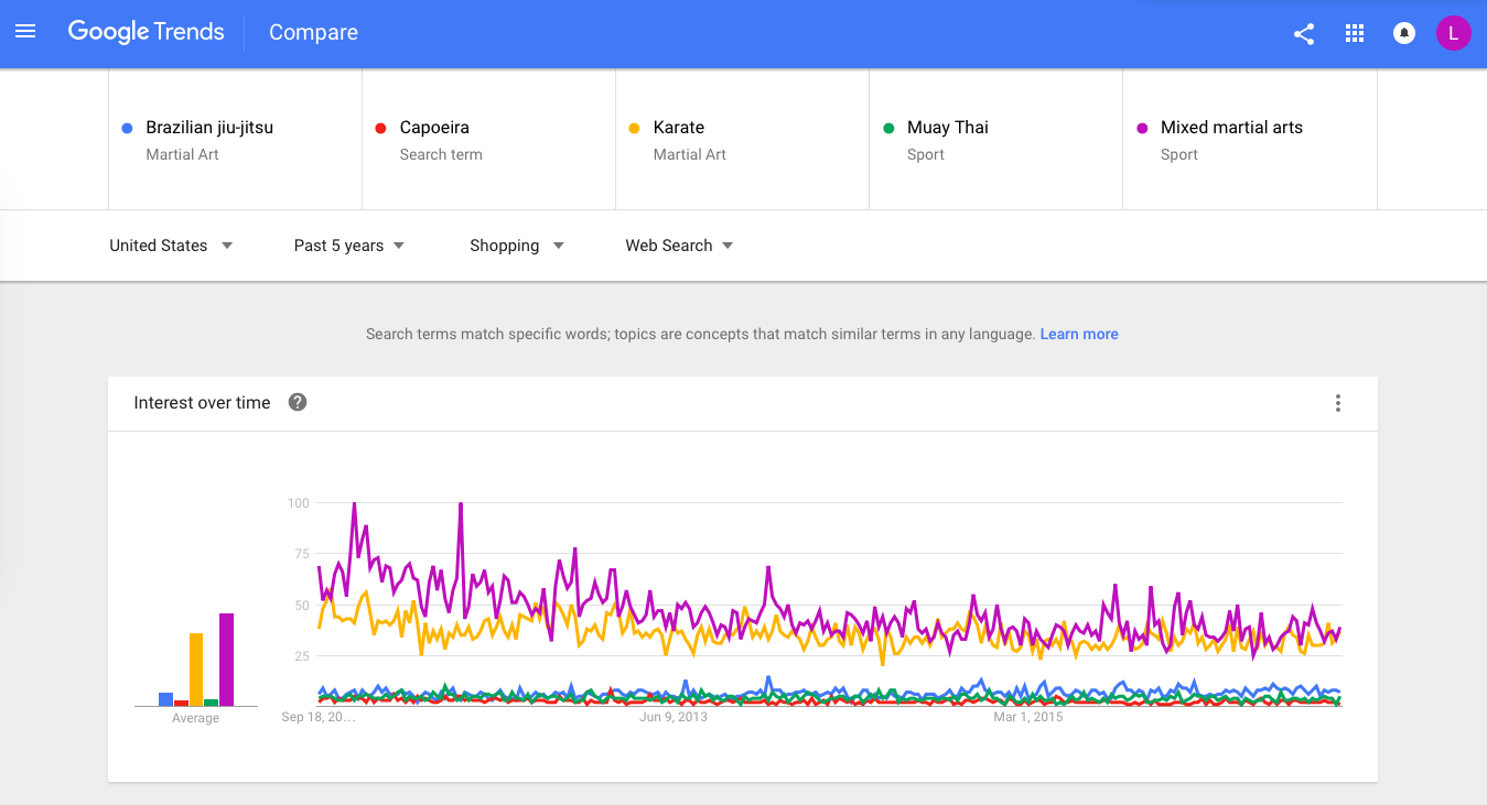 Google Trends Research