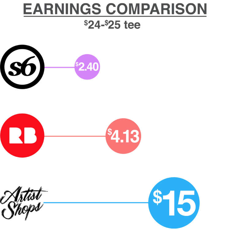 Artist Shops vs Redbubble vs Society6: How to Make the Most