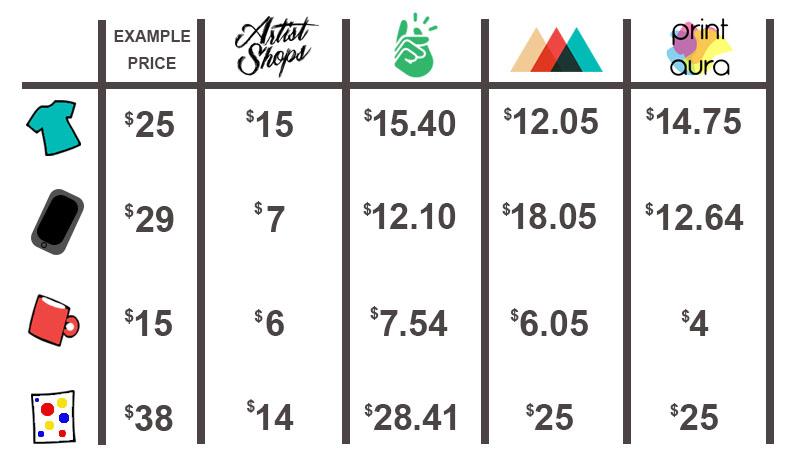 Printify vs Printful vs Print Aura Compared to Artist Shops