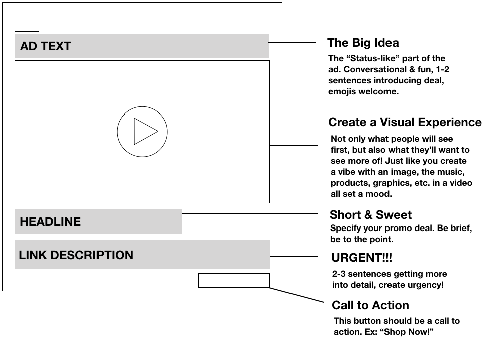Single video Facebook ad structure